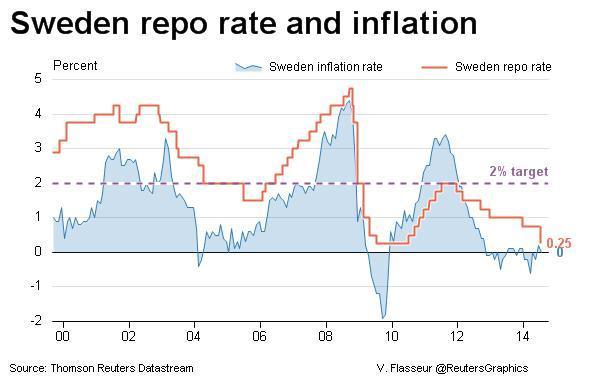 Swedish inflation