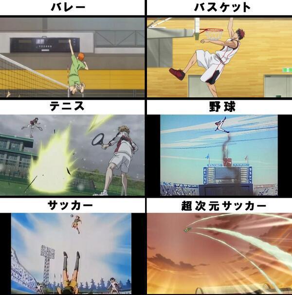各スポーツアニメの跳躍力をご覧ください、なんとハイキューだけでなく黒バスも平和に見えます