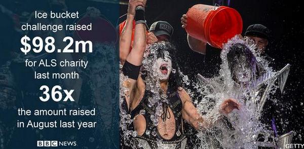 ALS #IceBucketChallenge has nonprofits rethinking PR: http://t.co/R0XUuEfFP5 /@AP #socmedimpact http://t.co/Cs6f2wpzJE