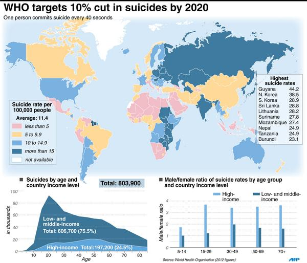 Afp news agency on twitter world map and charts showing suicide afp world map and charts showing suicide rates per country per gender and per income bracket infographic picitter8lga6wa0qr gumiabroncs Image collections