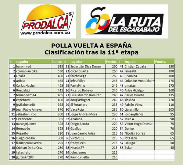 Polla Vuelta a España.  Válida 27/36 la Polla Anual Prodalca - Página 5 BwtK6IkCQAEE7GV