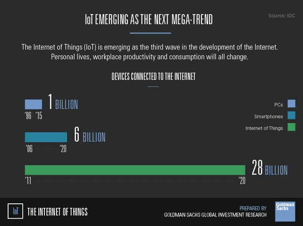 $GS analysts break down the #InternetOfThings & predict its impact: http://t.co/l0ULANBOIS #IoT http://t.co/19wD92DVdn