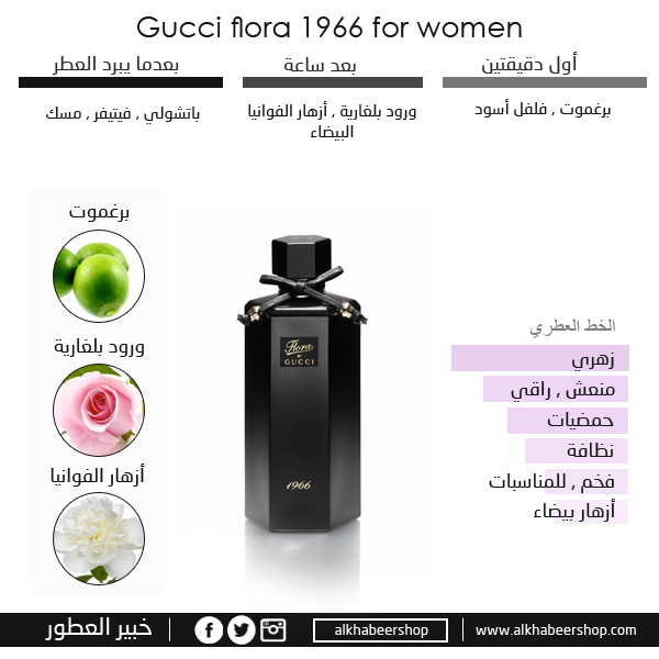 13a38e9a5 خبير العطور on Twitter: