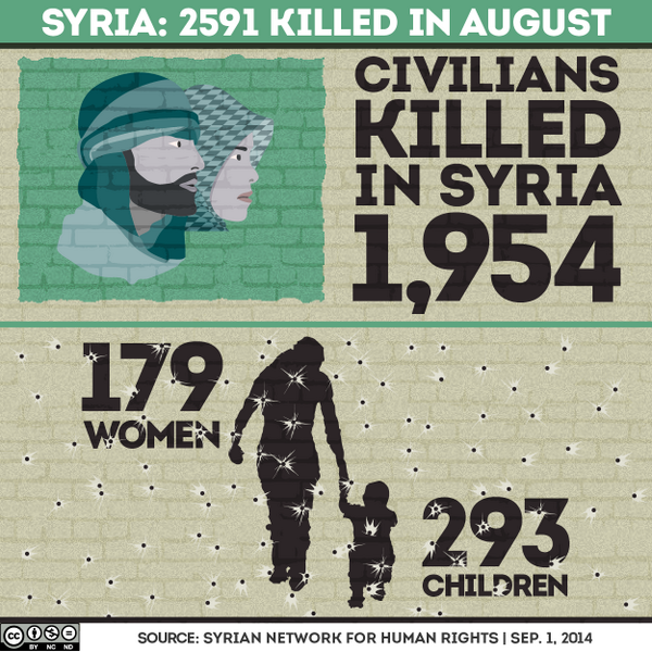 How many people do you think were killed in Syria last month?- http://t.co/OG73Wa5kcc HT @ajplus