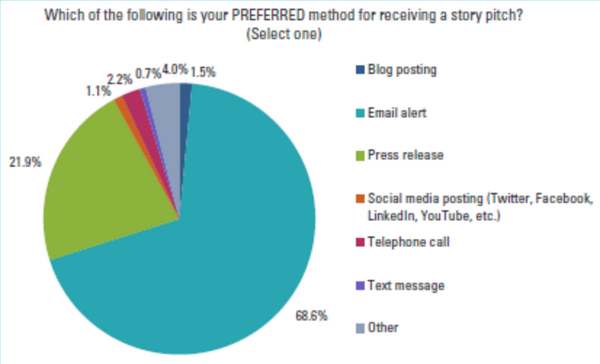 The Role of Social Media in Today's Newsroom http://t.co/rLC1UMYKVD via @commprbiz #brandjournalism http://t.co/6DFDp2tJ8w