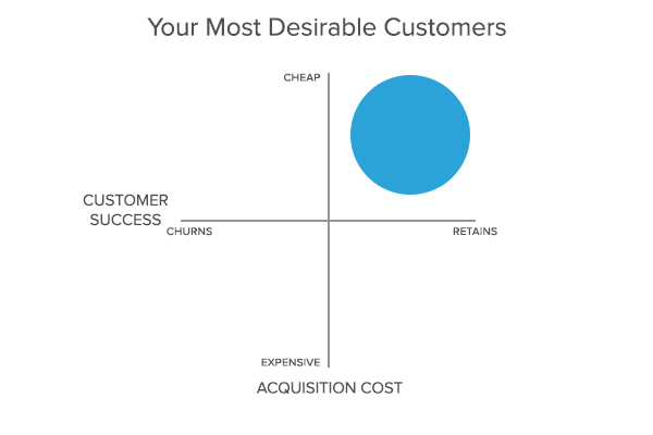How to Find and Track Customer Acquisition channels http://t.co/rs8vzzpW2p http://t.co/gNnkWRDSuR
