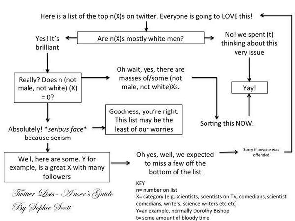 Discussion of @sciencemagazine top 50 twitter scientists list felt quite familiar. I've tried to model this process. http://t.co/kVckulPvft