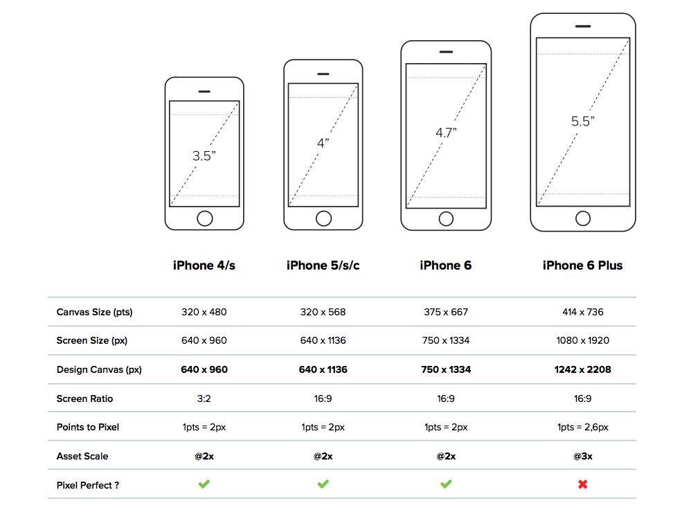 вопросу выбора размеры айфона се картинки попрощаться джинсами