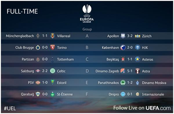 uefa europa league on twitter here are the final scores from all 24 of today s uel matches 69 goals were scored on a night of entertainment http t co s0bwojnkxu uefa europa league on twitter here