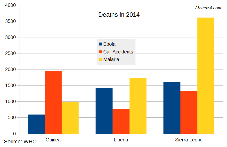 Deaths by Ebola, Malaria, and Car Accidents in Guinea, Liberia, and Sierra Leone
