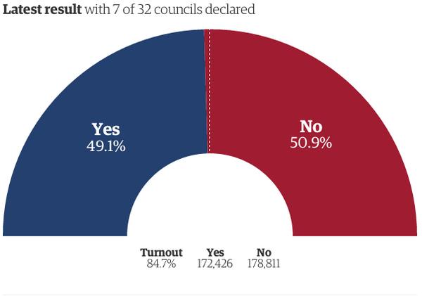Scotland #IndyRef - with 7/32 councils (9.7% of eligible voters) it's:  Yes 49.1% No 50.9%  Turnout: 84.7% http://t.co/7Ml5OR39oy