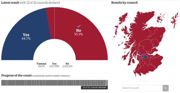 Final result for Scotland: Yes 44.7% No 55.3%. Turnout 84.5% - a new UK record. http://t.co/SB6Ic1wLiJ  #indyref http://t.co/CMeSaxvmH6