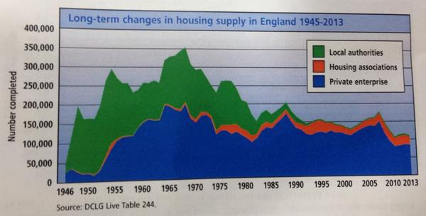 Why is there a #ukhousing crisis? This graph shows where it went wrong... 70s #locagov H/t @CIHhousing @CHPresearch http://t.co/QiO2Z6NTaM