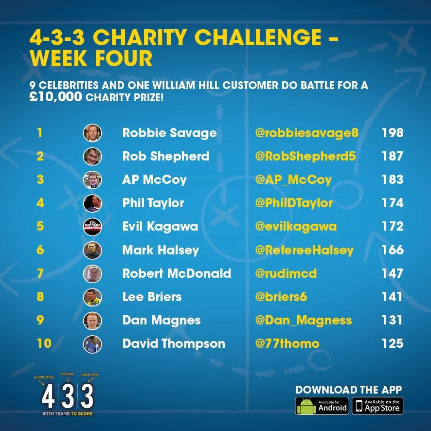 RT @WillHillBet: @RobbieSavage8 is no.1 on our #WH433 Charity Challenge leaderboard and the race to win a £10,000 charity prize! http://t.c…