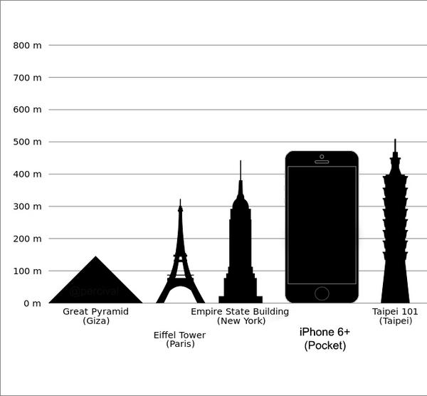 I too was surprised just how big that new iPhone is http://t.co/r6YFrD2bwb