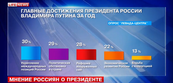 Террористы требуют выкуп за тела украинских военных из Запорожья, - волонтеры - Цензор.НЕТ 2989