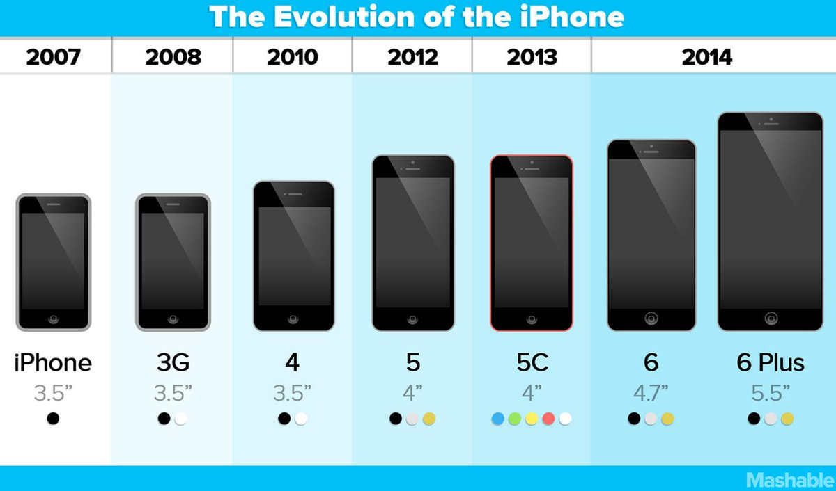 Evolución en el tamaño de los iPhone