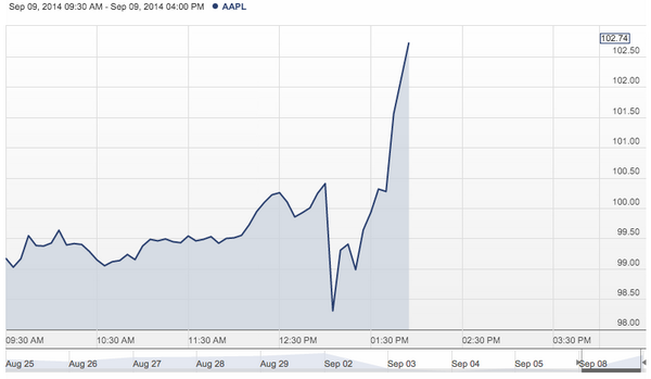 Apple stock has now hit a high of 103.8 http://t.co/bSoRyzbDB5 http://t.co/nbDrSysOnl