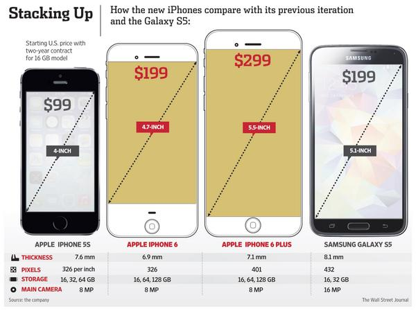 Compare specs of the new iPhone 6 and 6 Plus with the Samsung S5. http://t.co/ZyySsIOBX9 http://t.co/oGiag4fR74