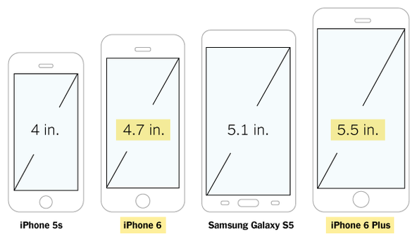 The size of the new iPhones, compared to the iPhone 5s and Samsung Galaxy S5 http://t.co/F830EXwWK5 http://t.co/6qdawbvAWn