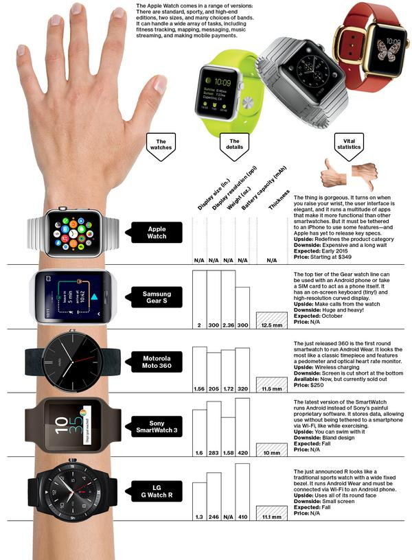 Here's how the #AppleWatch stacks up against the competition: http://t.co/WpyvBe5bIz http://t.co/i5SKaVG8c2