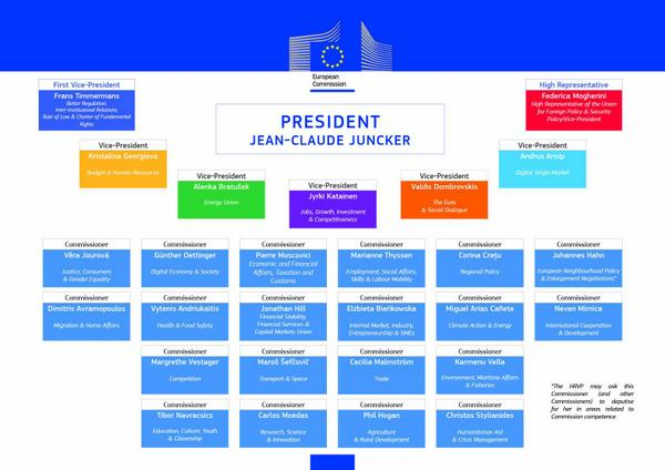 Zo ziet de nieuwe Europese Commissie er uit. #JunckerTeamEU #Timmermans @MenzoWillems @martinvisser http://t.co/IRA9u9grlP