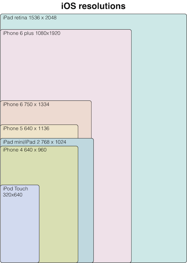 current iOS screen resolutions http://t.co/poKhmVEQHy
