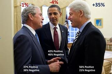 A day Democrats never thought would come. Obama has a worse image than George W. Bush. http://t.co/qD5vzCjjVA http://t.co/EsqZs1DDNF