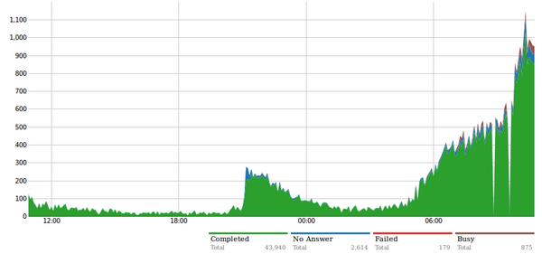 #MOAR - #InternetSlowdown protest generating 1,000 #NetNeutrality calls/minute! CALL NOW: https://t.co/zAuyXAPkIR http://t.co/MdHHVuccf5