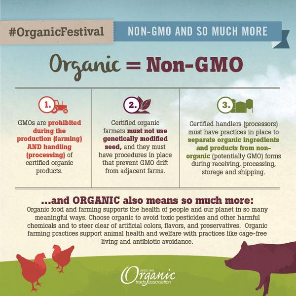 By choosing #organic, you are also choosing #nonGMO—and so much more. http://t.co/osR2CwmZXw #OrganicFestival http://t.co/aHafyzbGwi