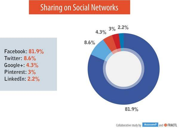 81.9% of social media shares happen on Facebook vs. 8.6% on Twitter http://t.co/Aoke1HUojX http://t.co/AZRsFsQ6gU