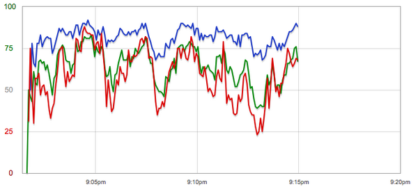 The president's speech in one graph. Blue=Dems Red=GOP Green=Ind. http://t.co/clg8HQSWO6 @bing @cnn http://t.co/OKTdZfao3m