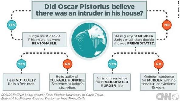 The options before Judge #Masipa. #OscarPistorius #verdict http://t.co/LIreVRVj7I