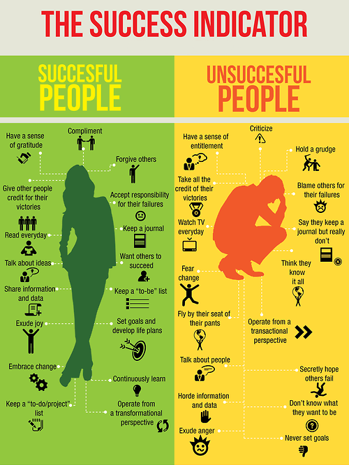 The Success Indicator – Successful People VS Unsuccessful People. http://t.co/XGIovR55cm
