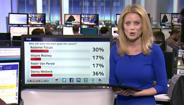 The tweeters have spoken, Danny Welbeck will score the most PL goals out of these four this season. Agree? #SSNHQ