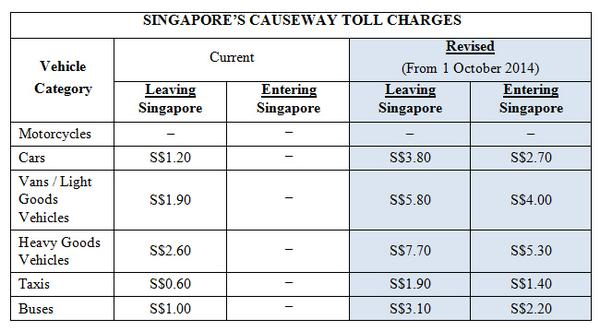 Breaking Singapore Raises Toll Charges Causeway Woodlands