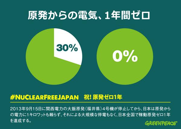 ただいま、日本全国、 #原発 で発電している電気はゼロ。あと3日で、その期間が1年になります。かつては30%を占めていた原発の電気、なくても停電しなかったですね。 #NuclearFreeJapan http://t.co/3OwD7KyU9p