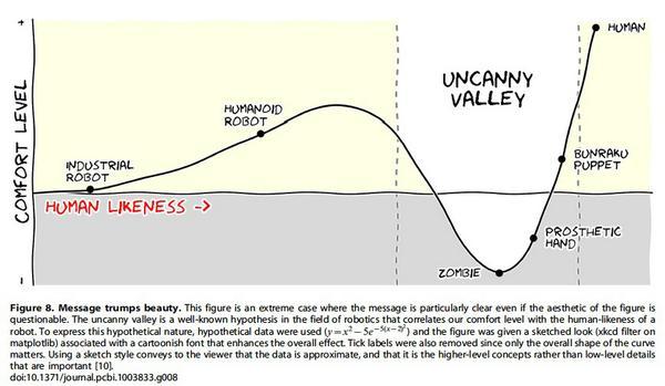 Phil Bourne's 'Ten Simple Rules for Better Figures' @PLOS http://t.co/3uaf8e7Bm4 http://t.co/FBeV6qkkEj