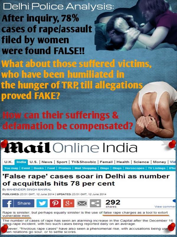 Delhi police analysis : 78% rape cases were found FALSE.  Thus, Innocent men suffer!! in fake rape cases   #UproarAgainstFakeRapeCases