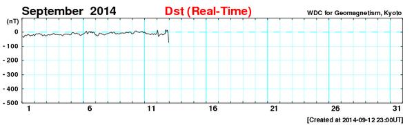 さきほど磁気嵐が発達し始めました。現在のDst指数-74 nTです。-250 nTまで発達すると2004年11月以来の大磁気嵐となり、今晩日本でもオーロラの可能性が、、 http://t.co/CcFuxYE3wZ http://t.co/DfNcU4sEIj
