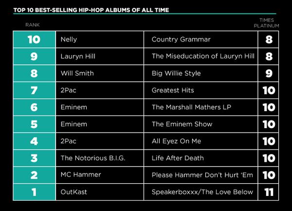 top 10 rap selling albums of all time car design today. Black Bedroom Furniture Sets. Home Design Ideas