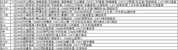 48Gのメンバーの名前で多い順 http://t.co/CHCMiDYYl8