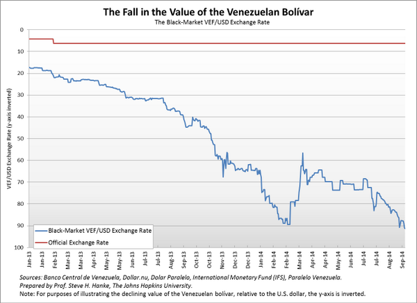 Venezuela Bolivar Slides To New Lows As Default Risk Rises Black Market Exchange Rate 96 89vef Usd 9 12 14 Scoopnest