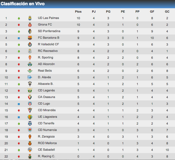 la liga 2nd division table