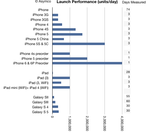 Launch performance for iPhones and iPads and some Galaxy smartphones. http://t.co/QjVCevnbHC