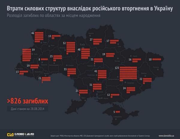 Порошенко предлагает Раде срочно внести изменения в границы районов Луганской области - Цензор.НЕТ 5200