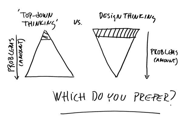 Antti haverinen on twitter traditional top down thinking for Waterfall vs design thinking