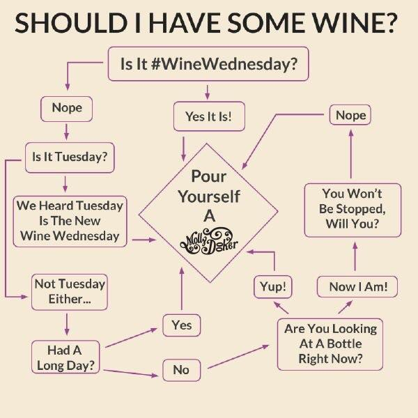Is it #WineWednesday yet? Here's a helpful chart to see you through the week. #RT it if you'd like to share a glass! http://t.co/W0YUVMMzdW