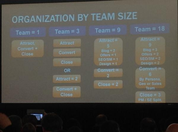 RT @juntti: @mvolpe talks about possible marketing structures based on team size. #INBOUND14 http://t.co/4gur7mjTo2