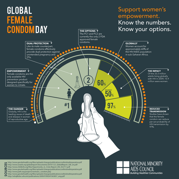 Today is Global Female Condom Day! Knowledge is #empowerment! Know the numbers, know your options #GFCD2014 http://t.co/UmMHBjR8lT